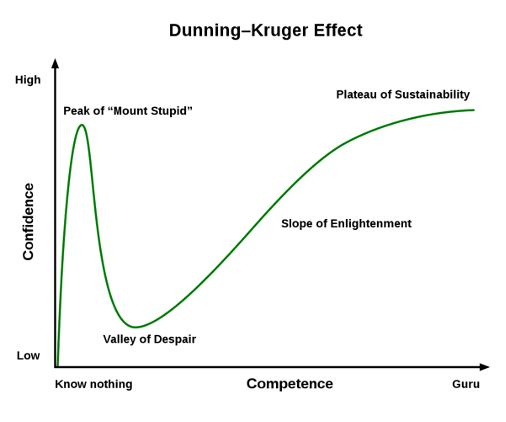 The Dunning–Kruger Effect – and Demos