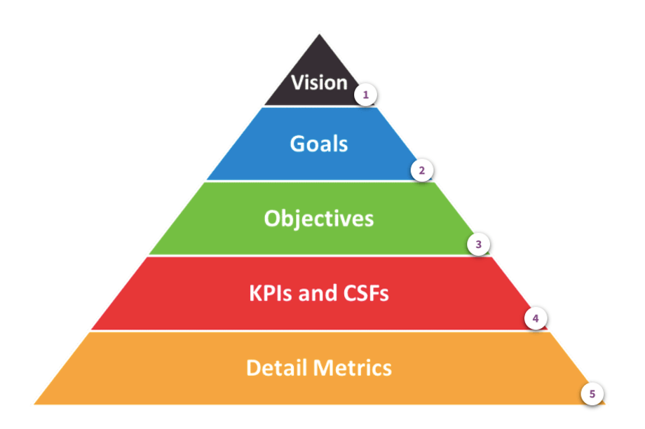 Presales Metrics:  What Are Your Goals, Objectives and KPIs?